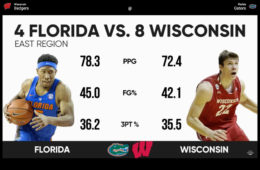 University of Wisconsin vs Florida Garors NCAA Sweet 16 2017